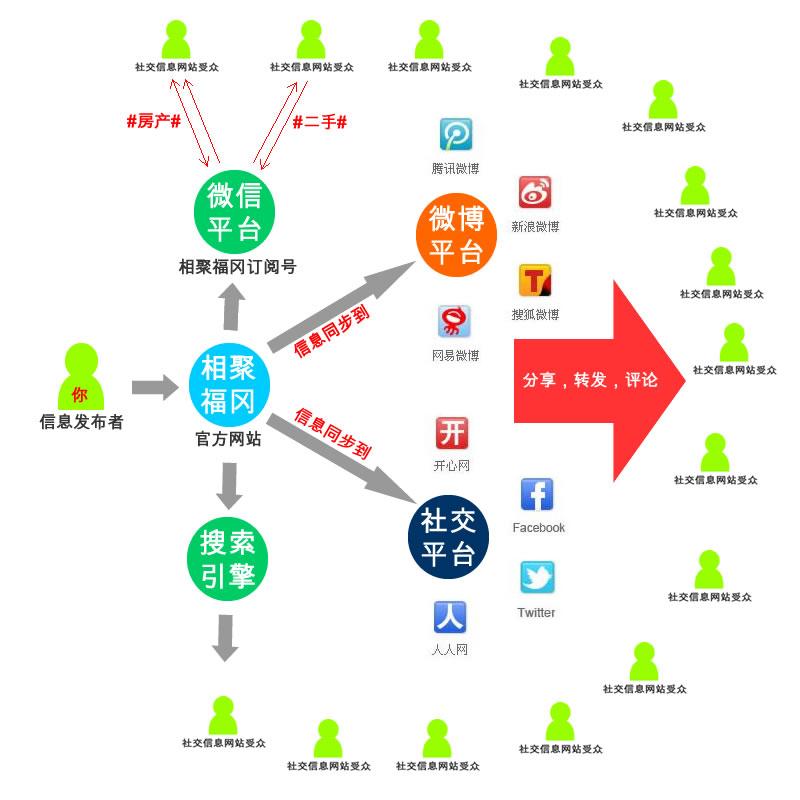 一键同步相聚福冈所有社交网站的方法[视频教程]