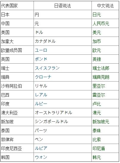 常见各国货币的日语说法