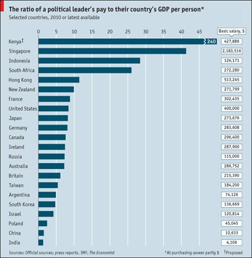各国领导人的工资,你知道吗?