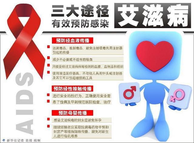 紧急转发:青年学生成艾滋病高发人群